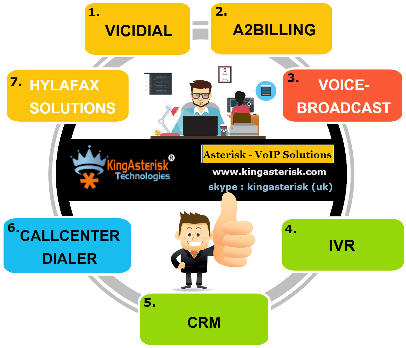 Asterisk-Voip Solutions