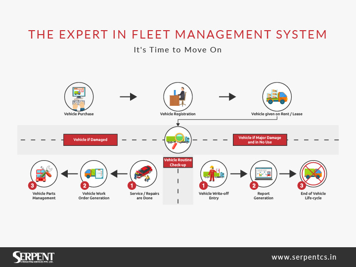 Odoo Fleet Management, Fleet Management Software - SerpentCS